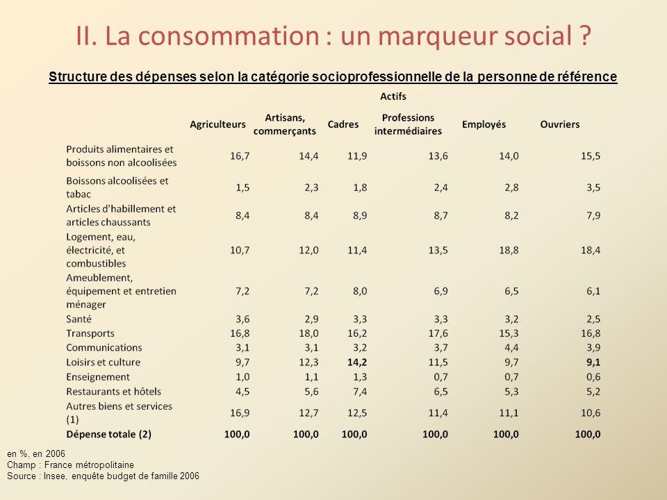 II. La consommation : un marqueur social ? Structure des dépenses selon la catégorie socioprofessionnelle de la personne de référence en %, en 2006 Ch