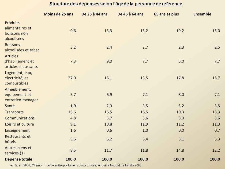 Structure des dépenses selon l'âge de la personne de référence en %, en 2006, Champ : France métropolitaine, Source : Insee, enquête budget de famille