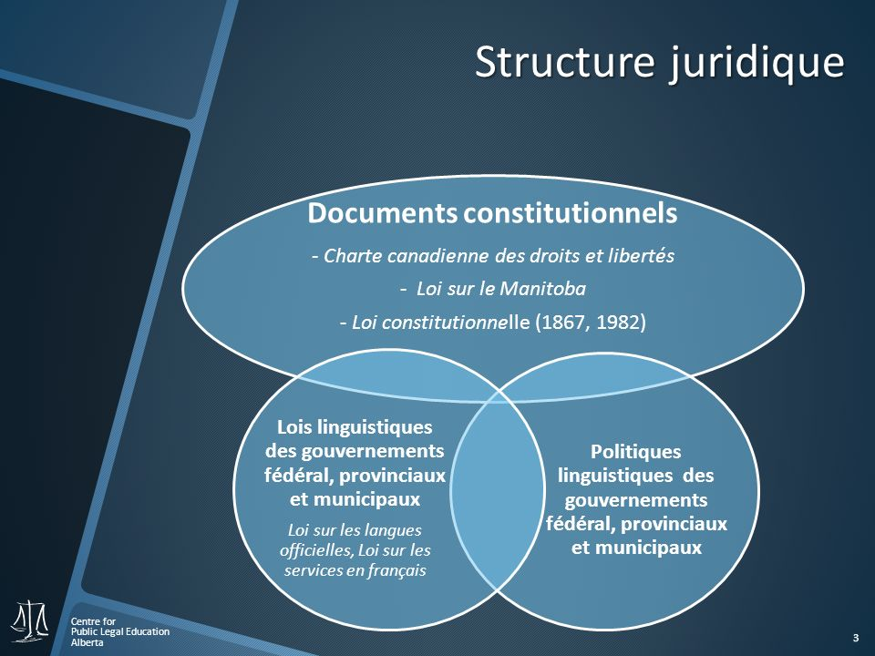 Centre for Public Legal Education Alberta 3 Structure juridique Documents constitutionnels - Charte canadienne des droits et libertés - Loi sur le Man