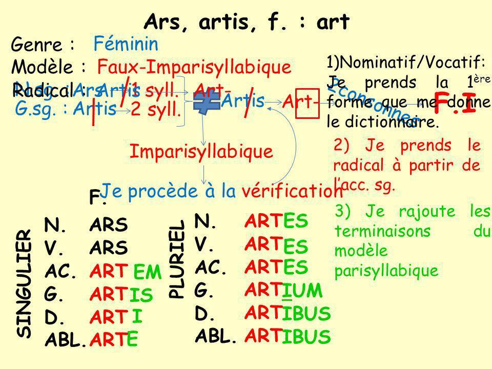 Ars, artis, f.: art Modèle : Genre : N.sg. : Féminin Ars G.sg.