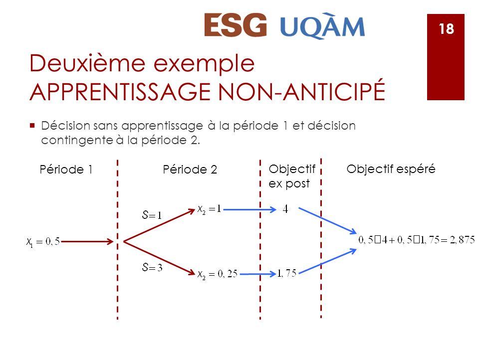 Deuxième exemple APPRENTISSAGE NON-ANTICIPÉ Décision sans apprentissage à la période 1 et décision contingente à la période 2. 18 Période 1Période 2 O
