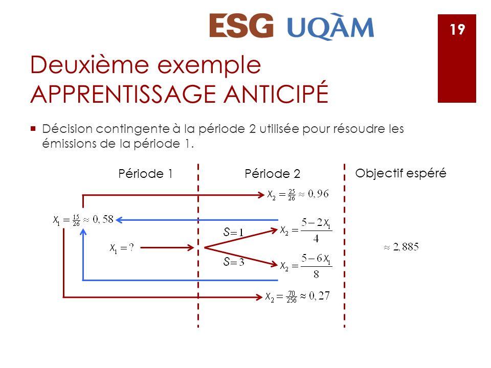 Deuxième exemple APPRENTISSAGE ANTICIPÉ Décision contingente à la période 2 utilisée pour résoudre les émissions de la période 1. 19 Période 1Période