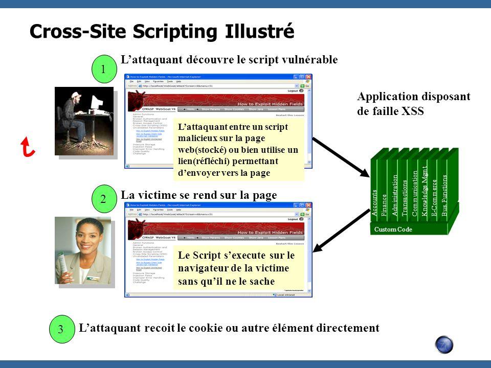 Cross-Site Scripting Illustré Application disposant de faille XSS 3 2 Lattaquant découvre le script vulnérable Lattaquant entre un script malicieux su