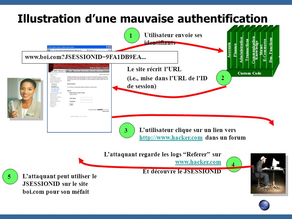 Illustration dune mauvaise authentification Custom Code Accounts Finance Administration Transactions Communication Knowledge Mgmt E-Commerce Bus. Func