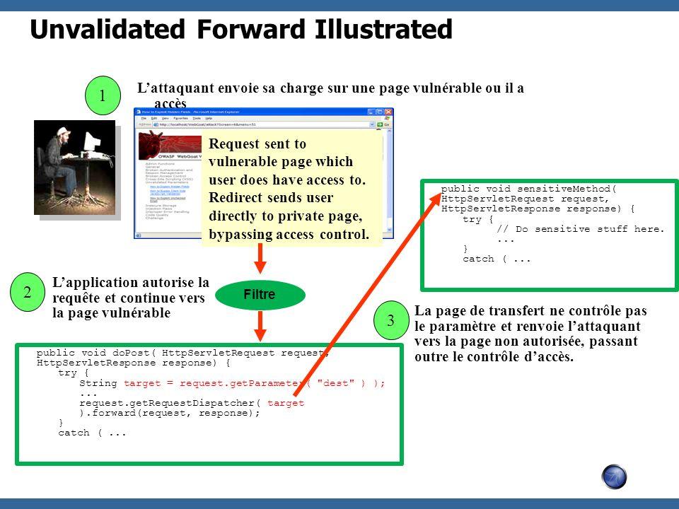 Unvalidated Forward Illustrated 2 Lattaquant envoie sa charge sur une page vulnérable ou il a accès 1 Lapplication autorise la requête et continue ver
