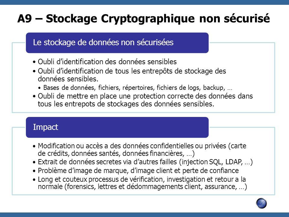 A9 – Stockage Cryptographique non sécurisé Oubli didentification des données sensibles Oubli didentification de tous les entrepôts de stockage des don