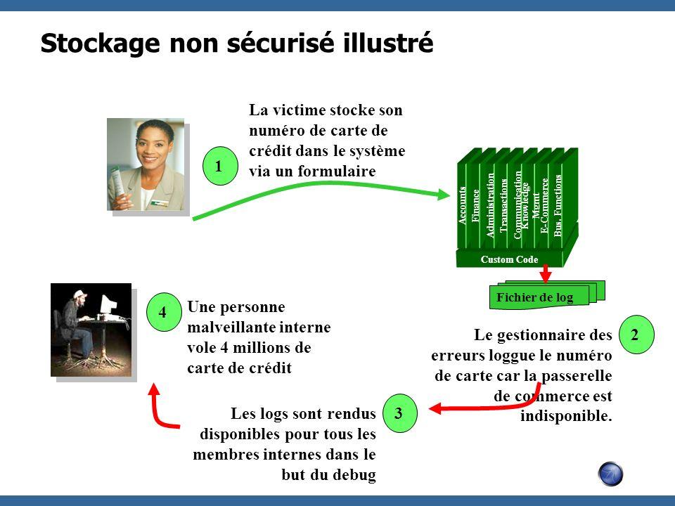 Stockage non sécurisé illustré Custom Code Accounts Finance Administration Transactions Communication Knowledge Mgmt E-Commerce Bus. Functions 1 La vi