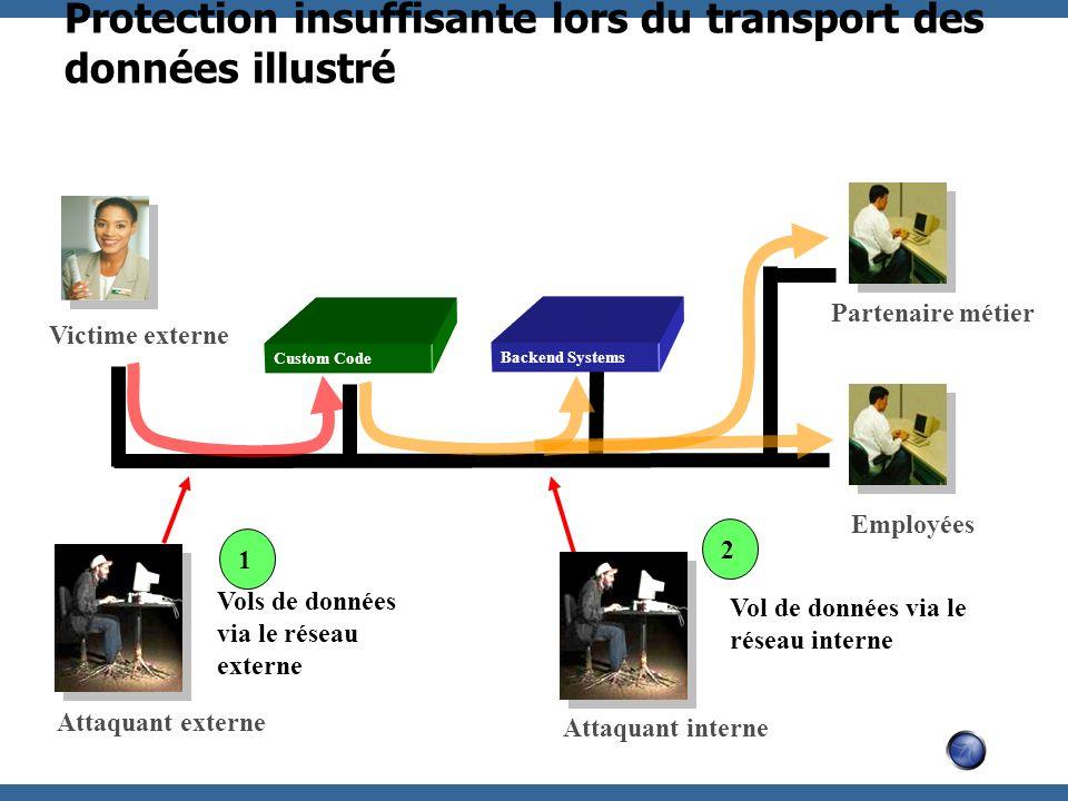 Protection insuffisante lors du transport des données illustré Custom Code Employées Partenaire métier Victime externe Backend Systems Attaquant exter