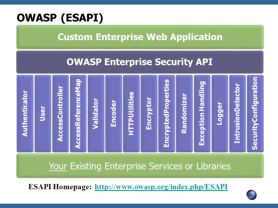 OWASP (ESAPI) Custom Enterprise Web Application OWASP Enterprise Security API Authenticator User AccessController AccessReferenceMap Validator Encoder HTTPUtilities Encryptor EncryptedProperties Randomizer Exception Handling Logger IntrusionDetector SecurityConfiguration Your Existing Enterprise Services or Libraries ESAPI Homepage: http://www.owasp.org/index.php/ESAPIhttp://www.owasp.org/index.php/ESAPI