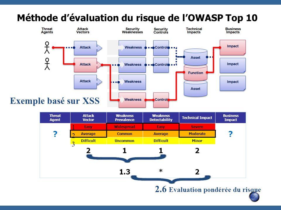 Méthode dévaluation du risque de lOWASP Top 10 Threat Agent Attack Vector Weakness Prevalence Weakness Detectability Technical Impact Business Impact