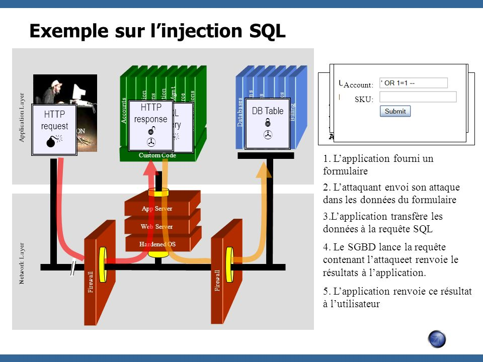 Exemple sur linjection SQL Firewall Hardened OS Web Server App Server Firewall Databases Legacy Systems Web Services Directories Human Resrcs Billing