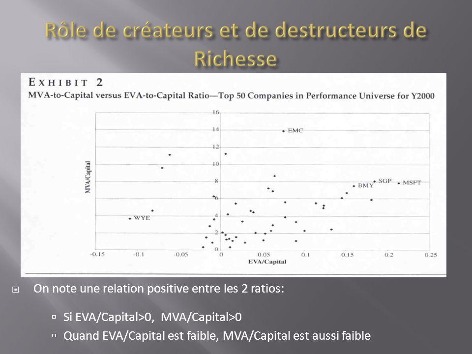 On note une relation positive entre les 2 ratios: Si EVA/Capital>0, MVA/Capital>0 Quand EVA/Capital est faible, MVA/Capital est aussi faible