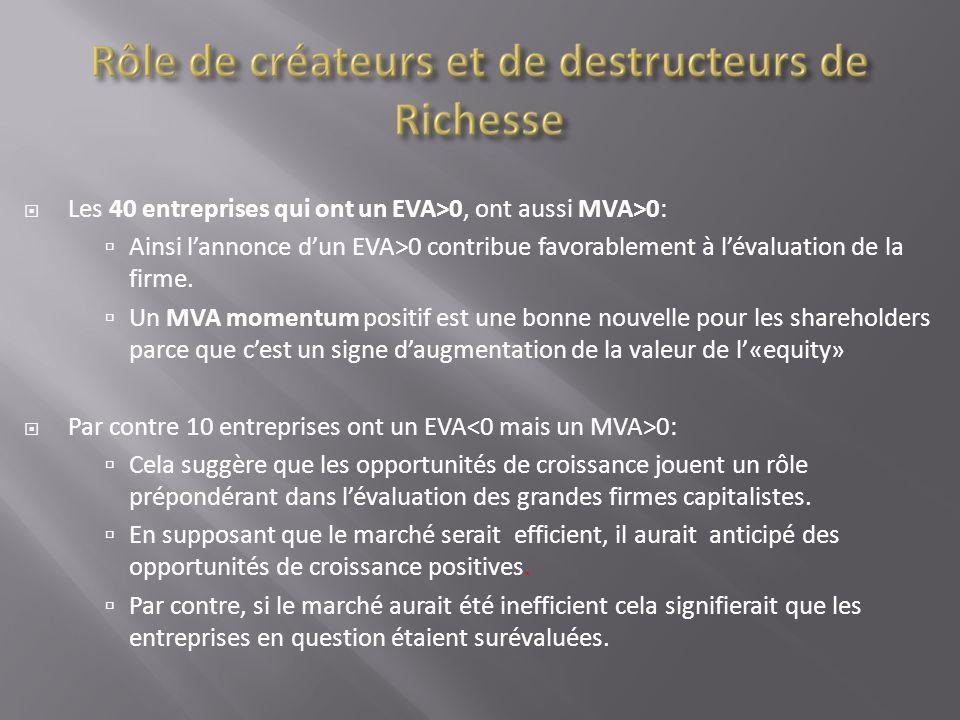 Les 40 entreprises qui ont un EVA>0, ont aussi MVA>0: Ainsi lannonce dun EVA>0 contribue favorablement à lévaluation de la firme. Un MVA momentum posi