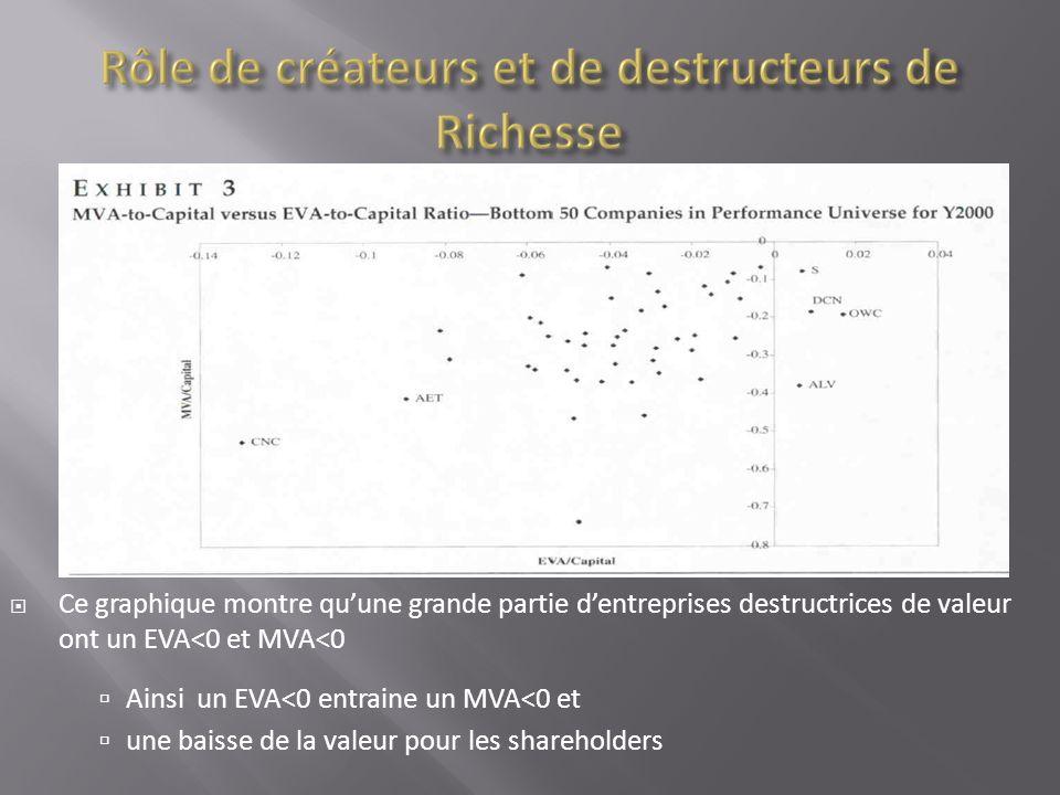 Ce graphique montre quune grande partie dentreprises destructrices de valeur ont un EVA<0 et MVA<0 Ainsi un EVA<0 entraine un MVA<0 et une baisse de l