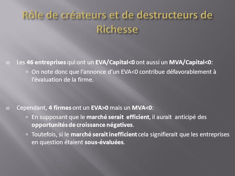 Les 46 entreprises qui ont un EVA/Capital<0 ont aussi un MVA/Capital<0: On note donc que lannonce dun EVA<0 contribue défavorablement à lévaluation de