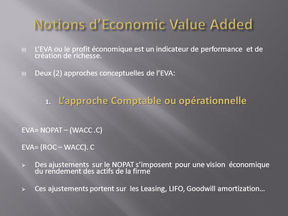 LEVA ou le profit économique est un indicateur de performance et de création de richesse. Deux (2) approches conceptuelles de lEVA: 1. Lapproche Compt