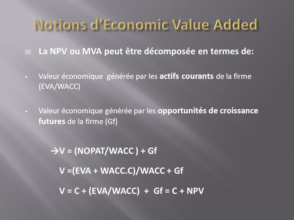 La NPV ou MVA peut être décomposée en termes de: Valeur économique générée par les actifs courants de la firme (EVA/WACC) Valeur économique générée pa