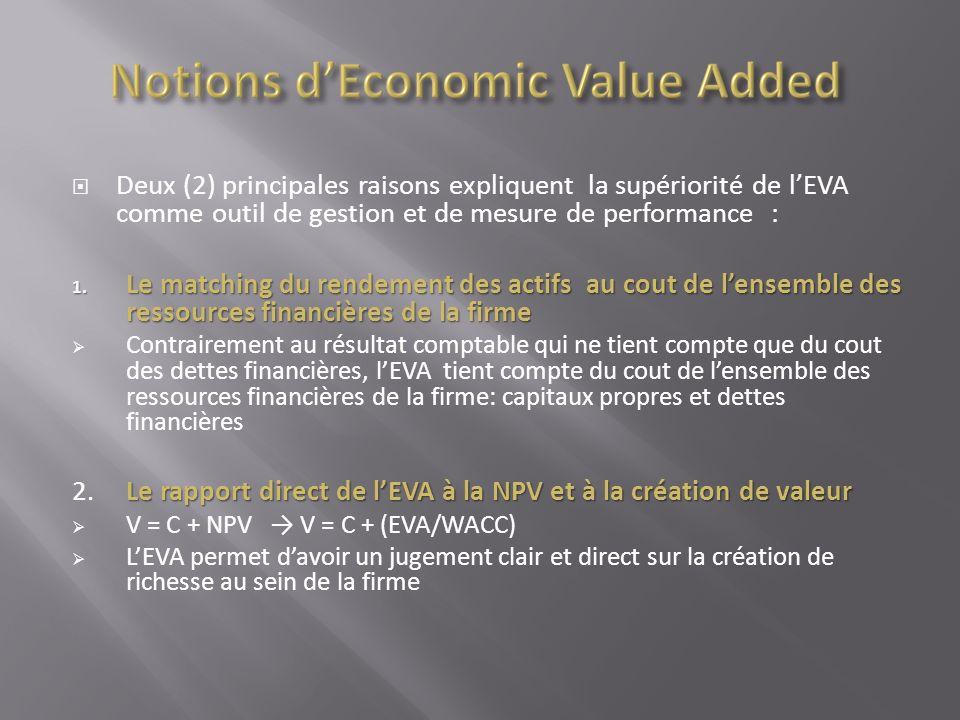 Deux (2) principales raisons expliquent la supériorité de lEVA comme outil de gestion et de mesure de performance : 1. Le matching du rendement des ac