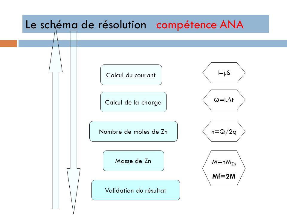 Le schéma de résolution compétence ANA Calcul du courant Calcul de la charge Nombre de moles de Zn Masse de Zn Validation du résultat I=j.S Q=I.t n=Q/2q M=nM Zn Mf=2M
