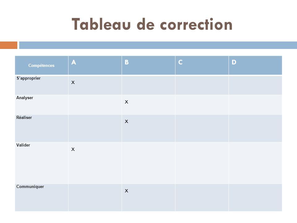 Tableau de correction Compétences ABCD Sapproprier x Analyser x Réaliser x Valider x Communiquer x