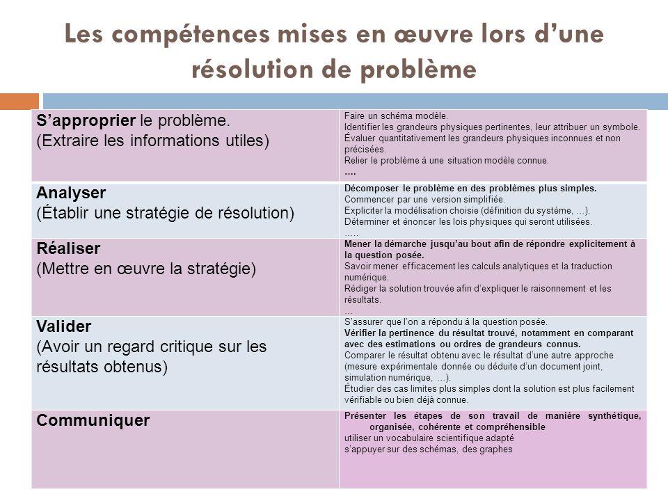 Les compétences mises en œuvre lors dune résolution de problème Sapproprier le problème.