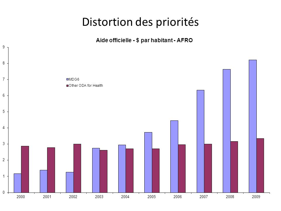 Distortion des priorités