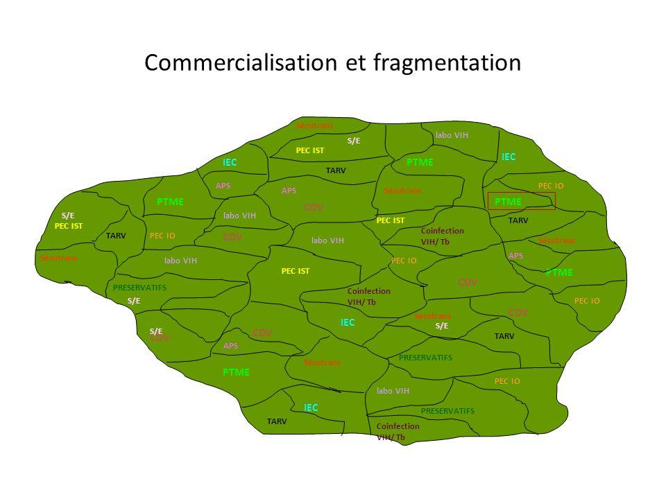 Commercialisation et fragmentation PTME PRESERVATIFS PEC IST CDV IEC Sécutrans labo VIH PEC IO TARV Coinfection VIH/ Tb Coinfection VIH/ Tb Coinfection VIH/ Tb APS S/E