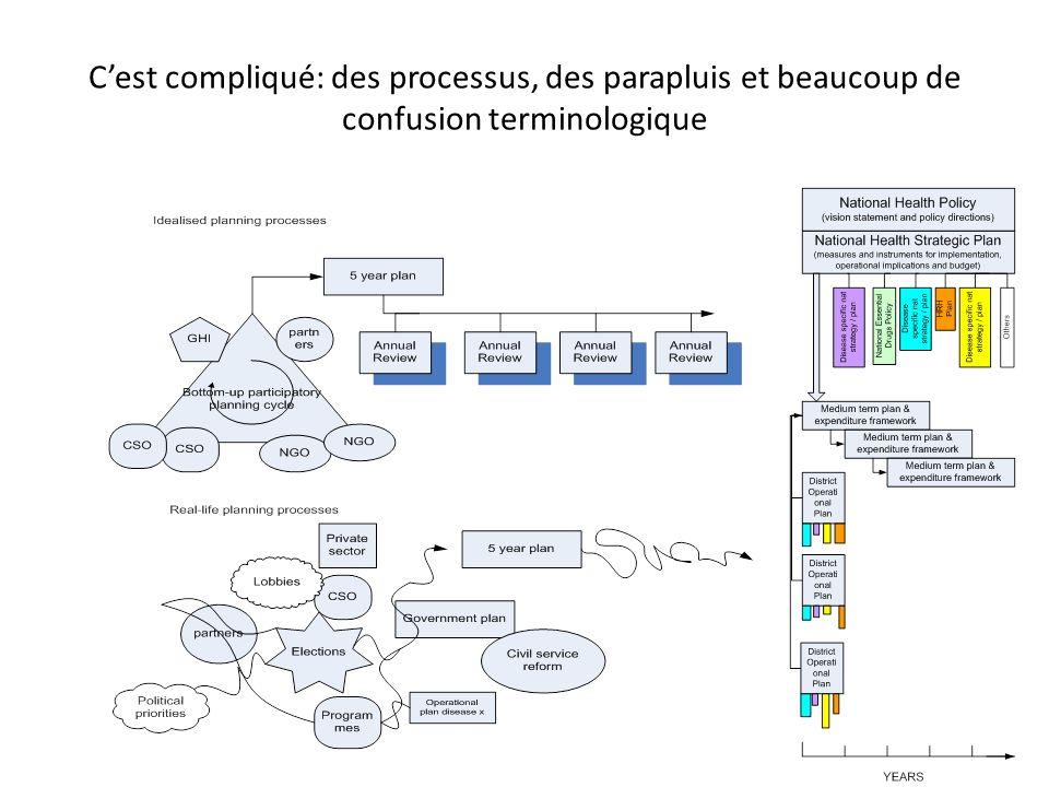Cest compliqué: des processus, des parapluis et beaucoup de confusion terminologique