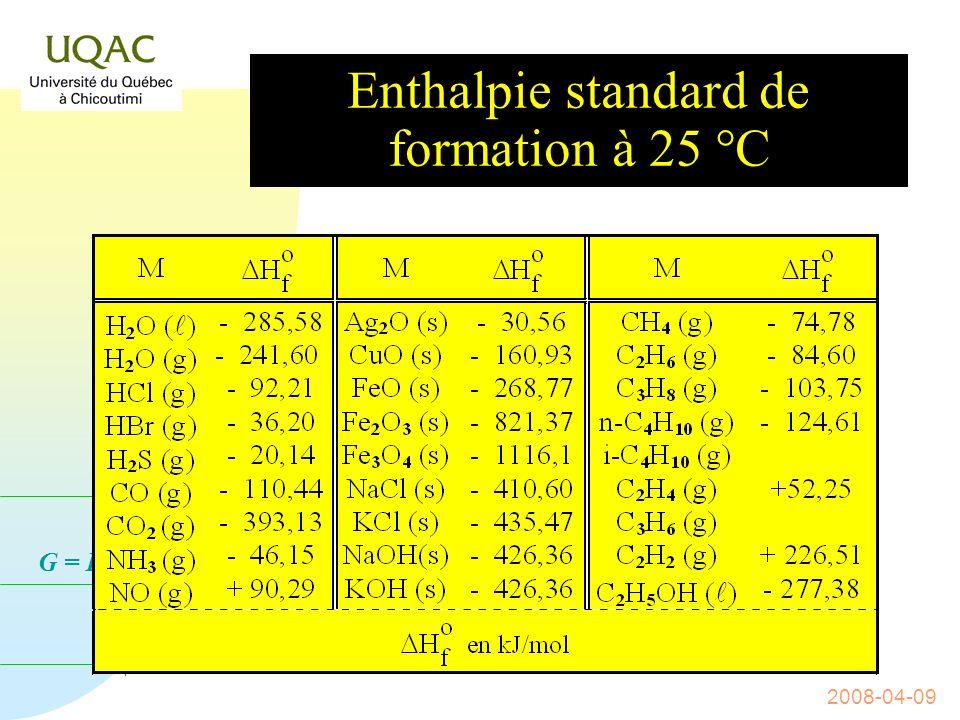G = H - T S 2008-04-09 La loi de HESS n La démonstration précédente peut être faite pour nimporte quelle réaction.