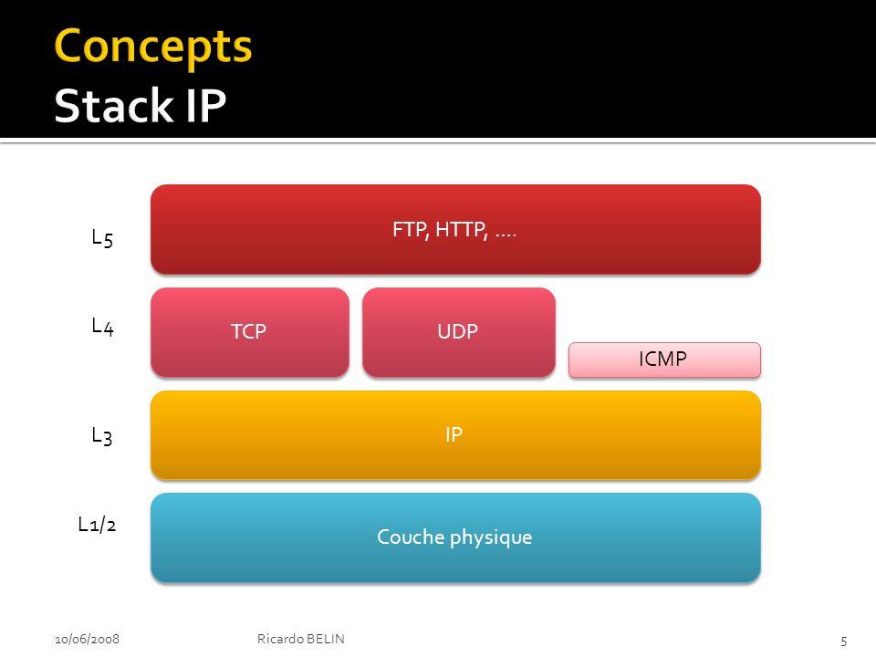 10/06/2008Ricardo BELIN5 FTP, HTTP, …. TCP IP Couche physique UDP ICMP L5 L4 L3 L1/2