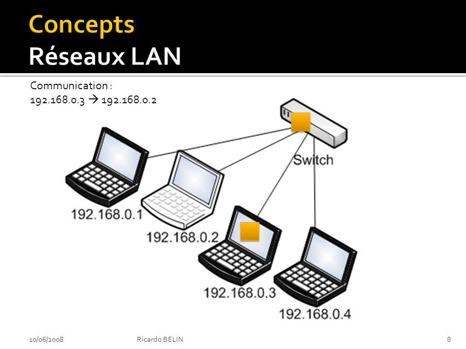 Les applications basent leur communications sur les adresses IP Les équipements de type switches et hubs ne « comprennent » pas les IP Adresse de diffusion FF.FF.FF.FF.FF.FF 10/06/2008Ricardo BELIN9