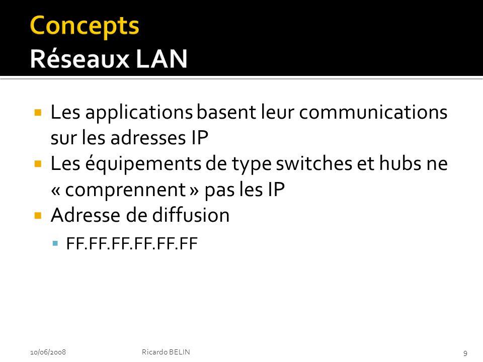 Lien adresse physique et adresse réseau Service entre Ethernet et IP 10/06/200810Ricardo BELIN