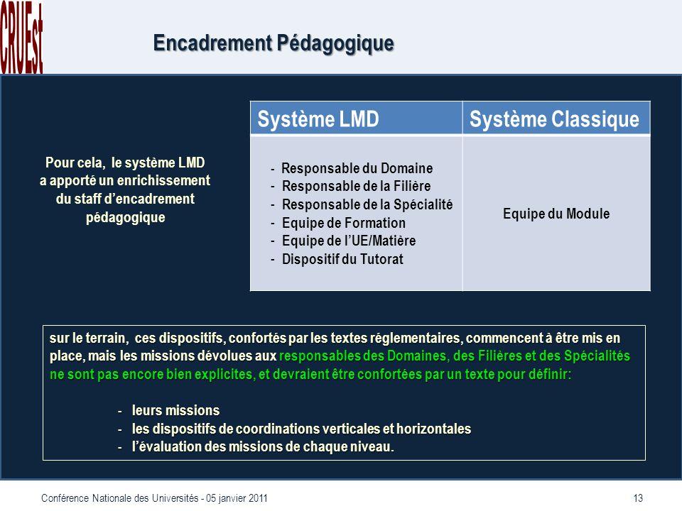 13Conférence Nationale des Universités - 05 janvier 2011 Système LMDSystème Classique - Responsable du Domaine - Responsable de la Filière - Responsable de la Spécialité - Equipe de Formation - Equipe de lUE/Matière - Dispositif du Tutorat Equipe du Module Encadrement Pédagogique sur le terrain, ces dispositifs, confortés par les textes réglementaires, commencent à être mis en place, mais les missions dévolues aux responsables des Domaines, des Filières et des Spécialités ne sont pas encore bien explicites, et devraient être confortées par un texte pour définir: - leurs missions - les dispositifs de coordinations verticales et horizontales - lévaluation des missions de chaque niveau.