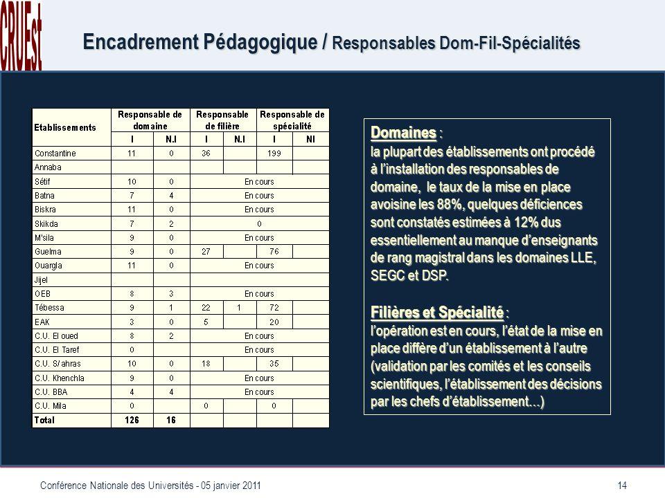 14Conférence Nationale des Universités - 05 janvier 2011 Encadrement Pédagogique / Responsables Dom-Fil-Spécialités Domaines : la plupart des établissements ont procédé à linstallation des responsables de domaine, le taux de la mise en place avoisine les 88%, quelques déficiences sont constatés estimées à 12% dus essentiellement au manque denseignants de rang magistral dans les domaines LLE, SEGC et DSP.