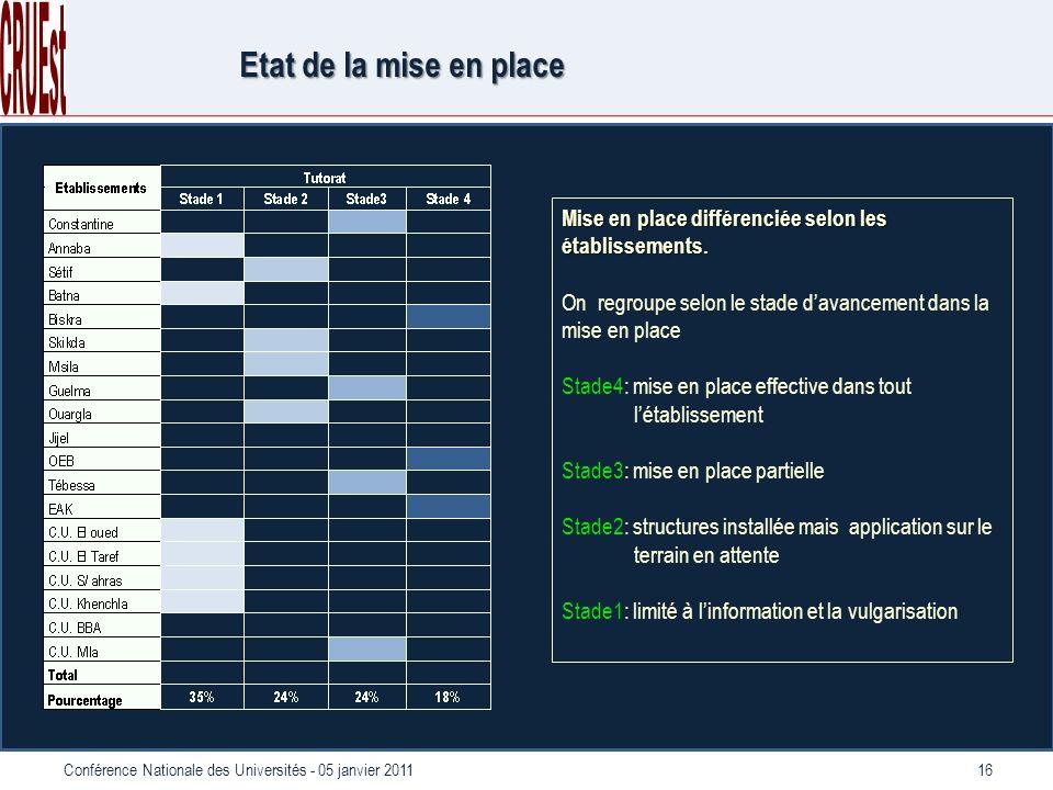 16Conférence Nationale des Universités - 05 janvier 2011 Etat de la mise en place Mise en place différenciée selon les établissements.