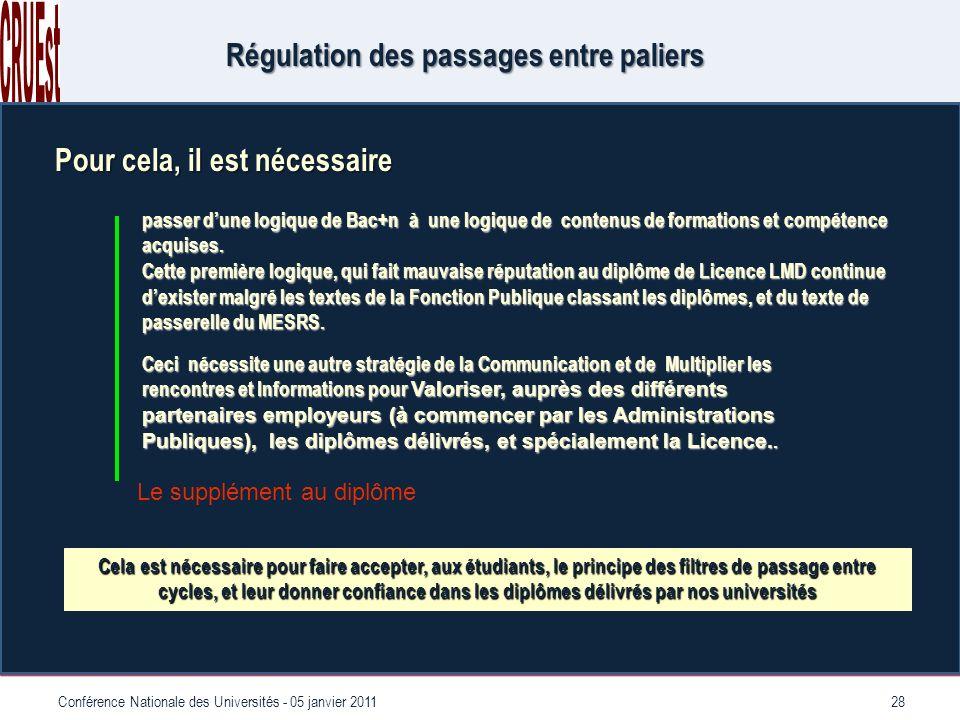 28Conférence Nationale des Universités - 05 janvier 2011 Régulation des passages entre paliers Pour cela, il est nécessaire passer dune logique de Bac+n à une logique de contenus de formations et compétence acquises.