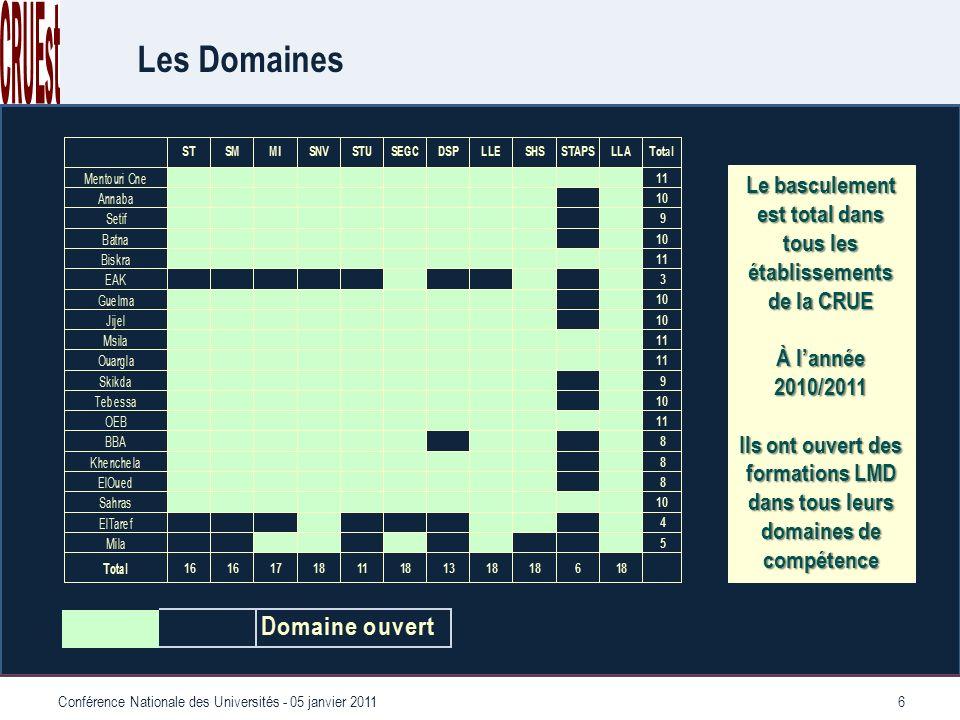 6 Les Domaines Le basculement est total dans tous les établissements de la CRUE À lannée 2010/2011 Ils ont ouvert des formations LMD dans tous leurs domaines de compétence