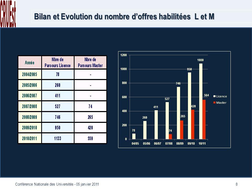 8Conférence Nationale des Universités - 05 janvier 2011 Bilan et Evolution du nombre doffres habilitées L et M
