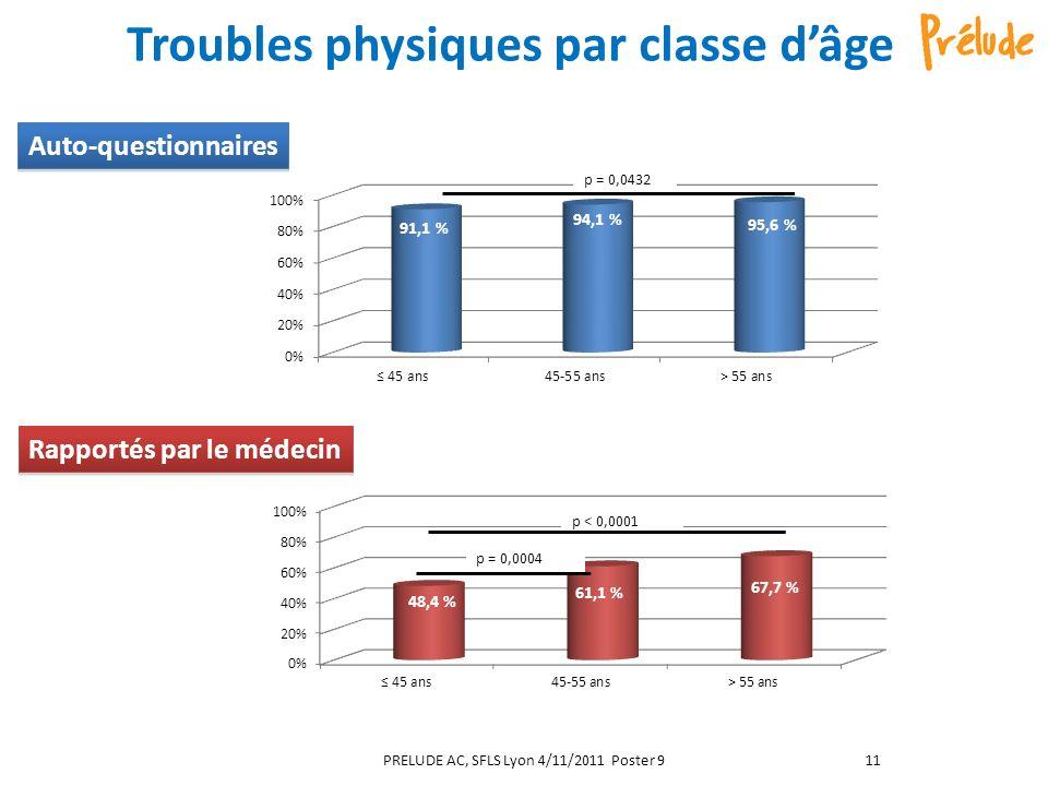 Troubles physiques par classe dâge PRELUDE AC, SFLS Lyon 4/11/2011 Poster 911 Rapportés par le médecin Auto-questionnaires