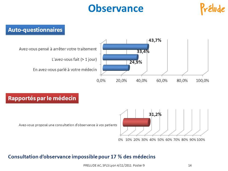Observance Consultation dobservance impossible pour 17 % des médecins Rapportés par le médecin Auto-questionnaires PRELUDE AC, SFLS Lyon 4/11/2011 Poster 914