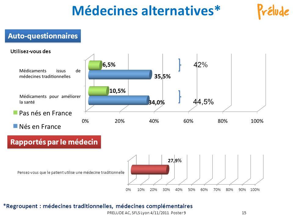 Médecines alternatives* Rapportés par le médecin Auto-questionnaires Utilisez-vous des *Regroupent : médecines traditionnelles, médecines complémentaires PRELUDE AC, SFLS Lyon 4/11/2011 Poster 915 42%