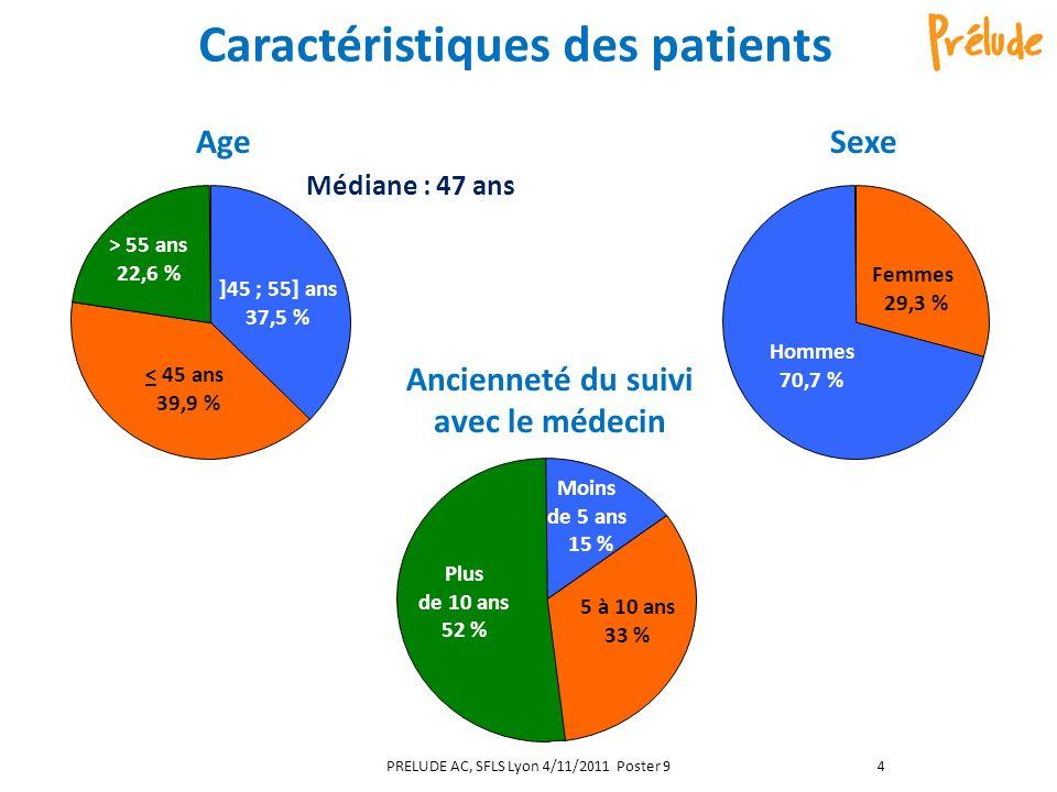 Caractéristiques des patients Médiane : 47 ans AgeSexe Ancienneté du suivi avec le médecin ]45 ; 55] ans 37,5 % < 45 ans 39,9 % > 55 ans 22,6 % Femmes 29,3 % Hommes 70,7 % Moins de 5 ans 15 % 5 à 10 ans 33 % Plus de 10 ans 52 % PRELUDE AC, SFLS Lyon 4/11/2011 Poster 94
