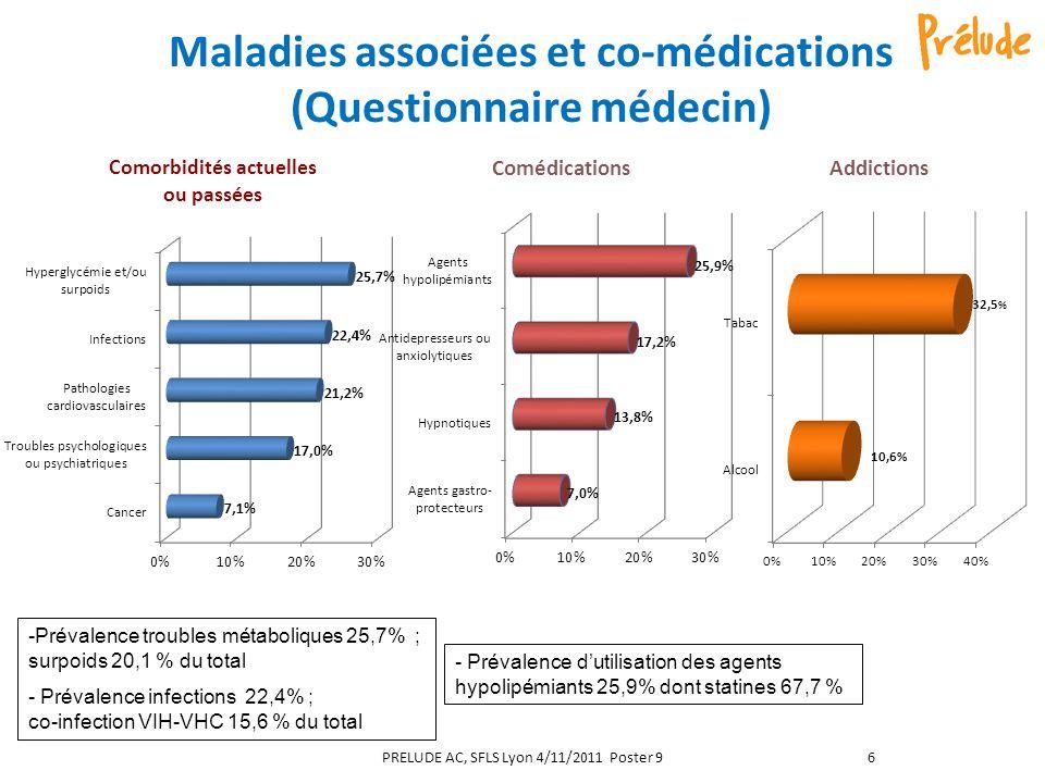Maladies associées et co-médications (Questionnaire médecin) - Prévalence dutilisation des agents hypolipémiants 25,9% dont statines 67,7 % -Prévalence troubles métaboliques 25,7% ; surpoids 20,1 % du total - Prévalence infections 22,4% ; co-infection VIH-VHC 15,6 % du total PRELUDE AC, SFLS Lyon 4/11/2011 Poster 96