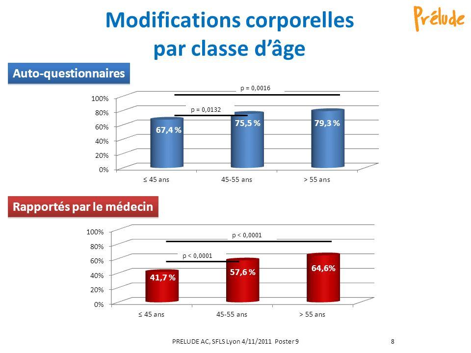 Modifications corporelles par classe dâge Rapportés par le médecin Auto-questionnaires PRELUDE AC, SFLS Lyon 4/11/2011 Poster 98
