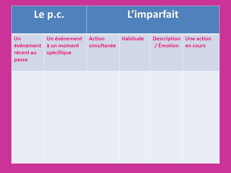 Le p.c.Limparfait Un événement récent au passe Un événement à un moment spécifique Action simultanée HabitudeDescription / Émotion Une action en cours
