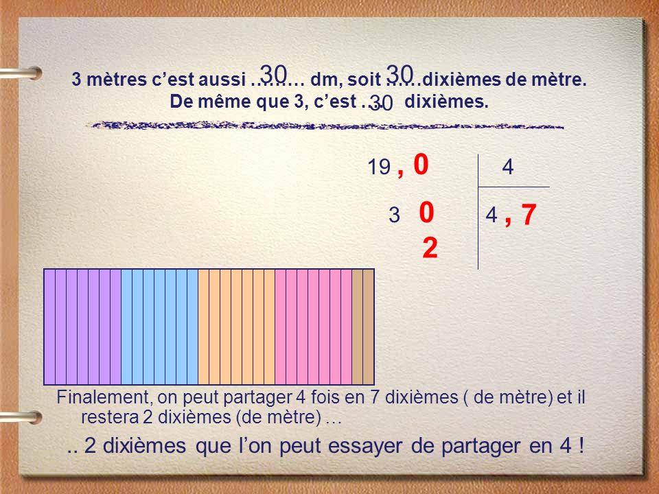 3 mètres cest aussi ……… dm, soit ……dixièmes de mètre. De même que 3, cest …. dixièmes. Finalement, on peut partager 4 fois en 7 dixièmes ( de mètre) e