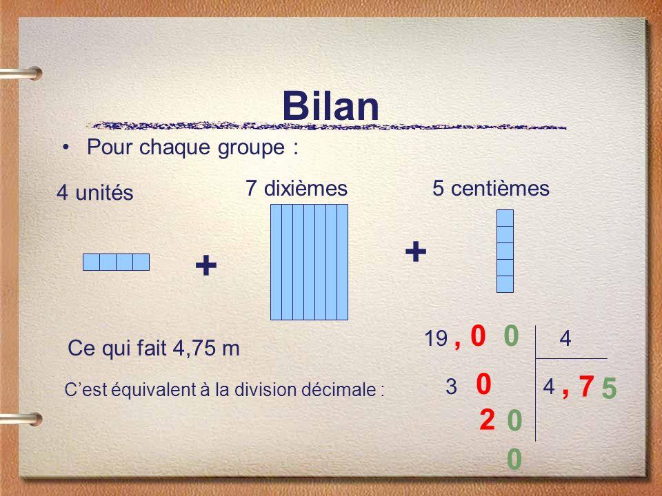 Bilan Pour chaque groupe : 19, 0 4 3 0 4, 7 2 0 0 5 0 4 unités + 7 dixièmes5 centièmes + Ce qui fait 4,75 m Cest équivalent à la division décimale :