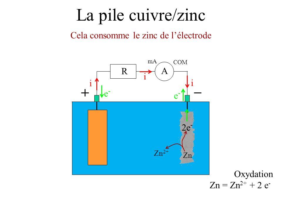 La pile cuivre/zinc Cela consomme le zinc de lélectrode mA COM A R i i i e-e- e-e- Oxydation Zn = Zn 2+ + 2 e - 2e - Zn 2+ Zn