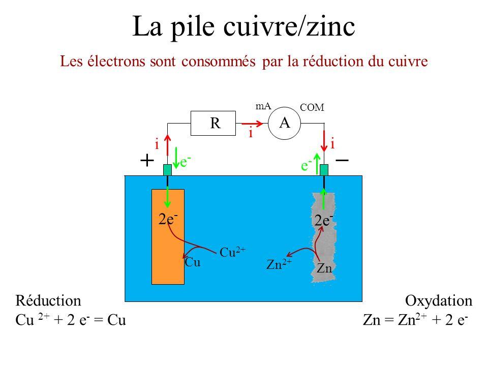 La pile cuivre/zinc Les électrons sont consommés par la réduction du cuivre mA COM A R i i i e-e- e-e- Réduction Cu 2+ + 2 e - = Cu 2e - Cu 2+ Cu Oxydation Zn = Zn 2+ + 2 e - 2e - Zn 2+ Zn