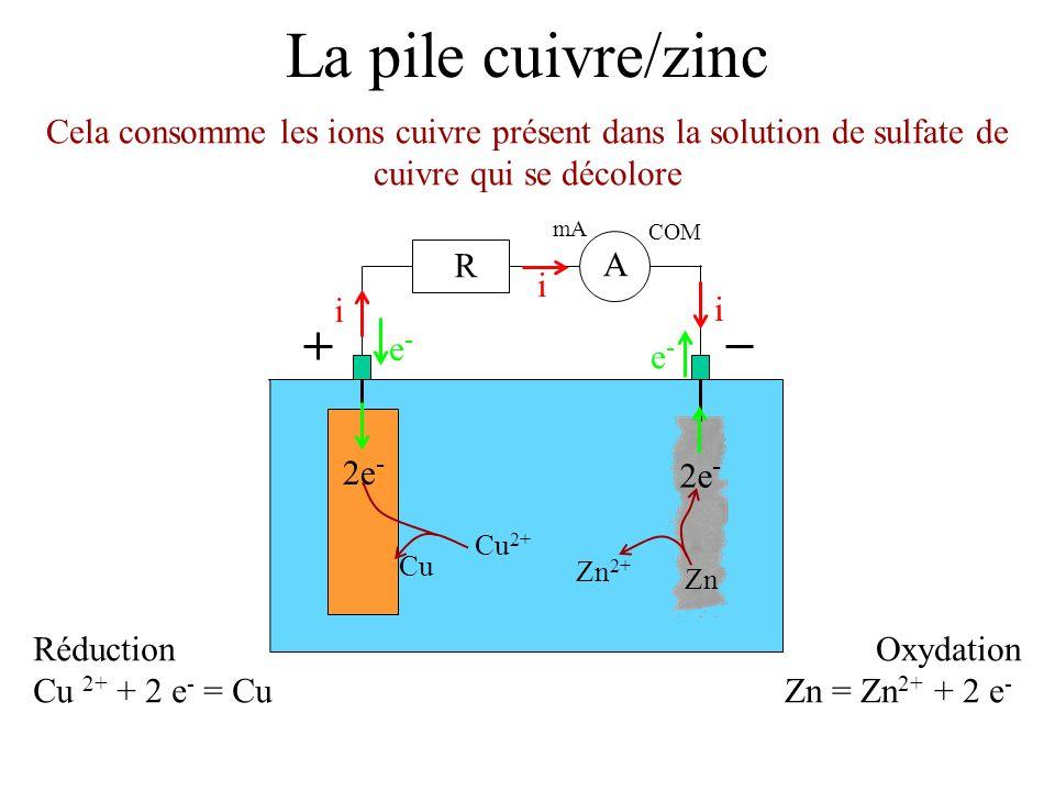 La pile cuivre/zinc Cela consomme les ions cuivre présent dans la solution de sulfate de cuivre qui se décolore mA COM A R i i i e-e- e-e- Réduction Cu 2+ + 2 e - = Cu 2e - Cu 2+ Cu Oxydation Zn = Zn 2+ + 2 e - 2e - Zn 2+ Zn